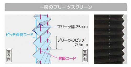 フィーユの構造との比較